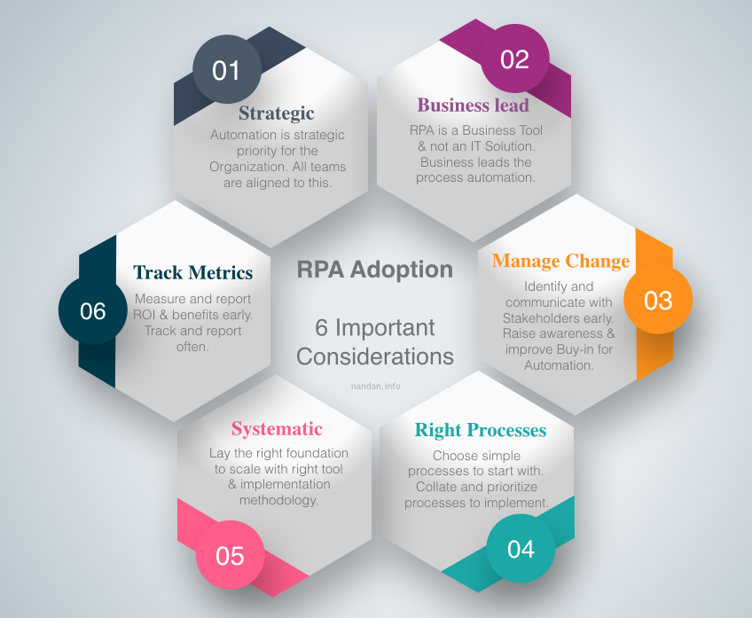 7 important considerations for those wishing to adopt RPA